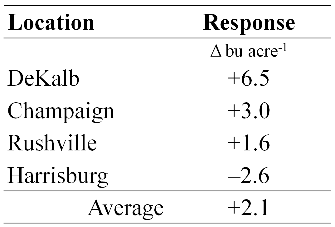 Soybean row spacing response