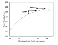 example of intermediate and maximum yield response to population